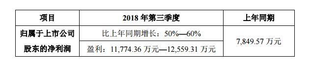 洲明科技前三季度业绩预告:净利润3冲孔机.19至3冲孔机.27亿元,同比增长48%至52%冲孔机